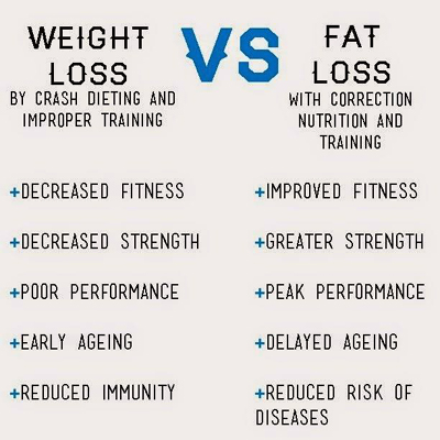 Is Weight Loss Synonym Of Fat Loss?