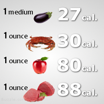 Stomach Filling Yet Negative Calorie Food