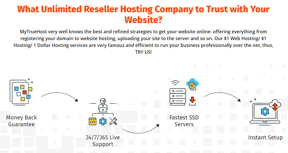 $1 Hosting, 1 Dollar Hosting, Unlimited Reseller Hosting